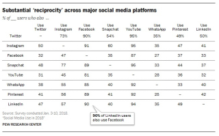 Pew Research Center. Social Media Use in 2018. Reciprocity usage. Click to view larger version