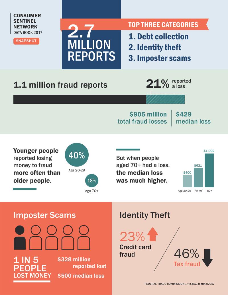 Ftc-complaints-report-2017