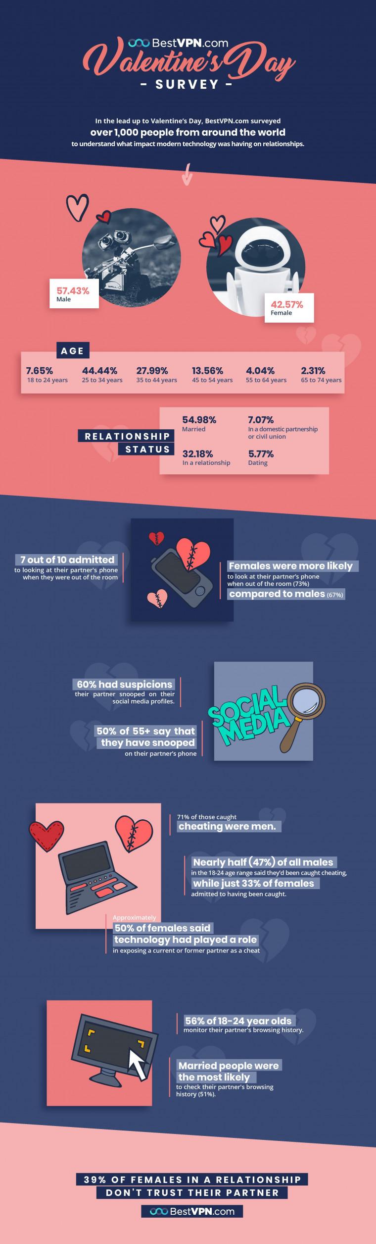 Valentines-day-infograph-bestvpn-feb2019