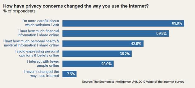 Chart-internet-usage-eiu-2019