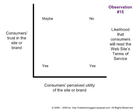 Likelihood that consumers will read a web site's Terms of Service