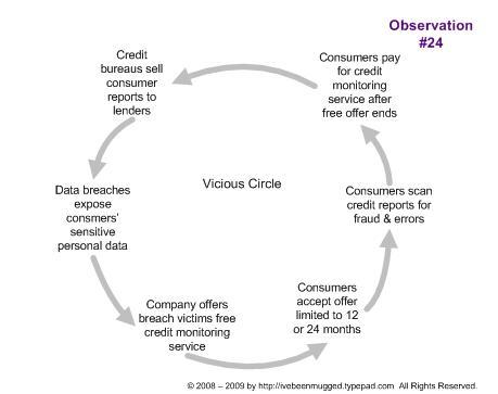 Vicious circle of credit