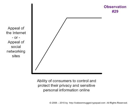 Graphic shows the appeal of the Internet to consumers as privacy varies