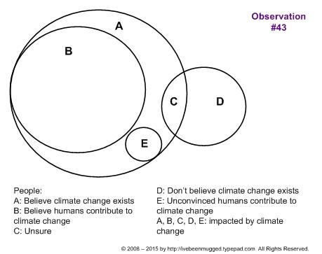 Observations about climate change