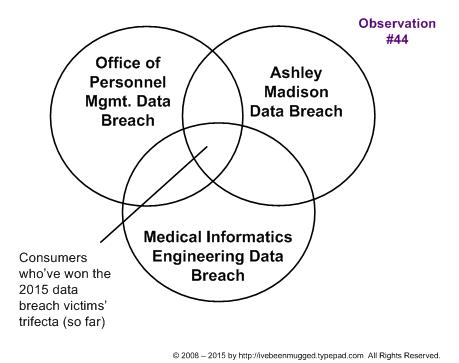 Have you won the 2015 data breach trifecta?