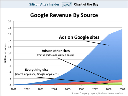 Chart showing Google's revenue sources over time