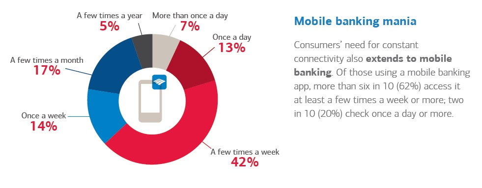 Bank of America Trends in Consumer Mobility study