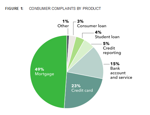 Complaints by type received by the CFPB through March 2013
