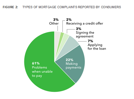 Mortgage complaints by type received by the CFPB through March 2013
