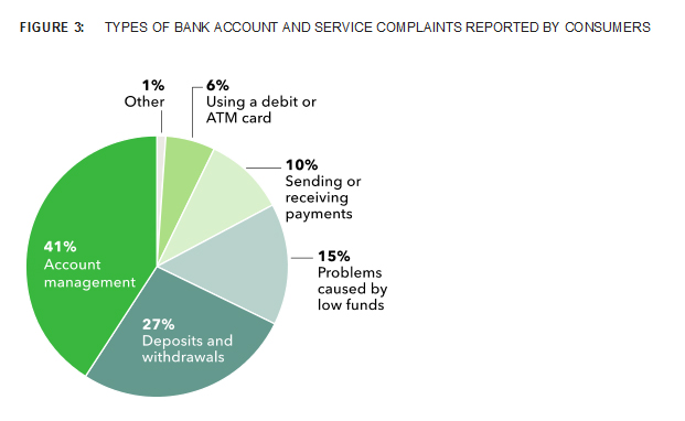 Bank account and service complaints by type received by the CFPB through March 2013