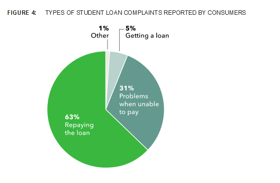 Student loan complaints by type received by the CFPB through March 2013