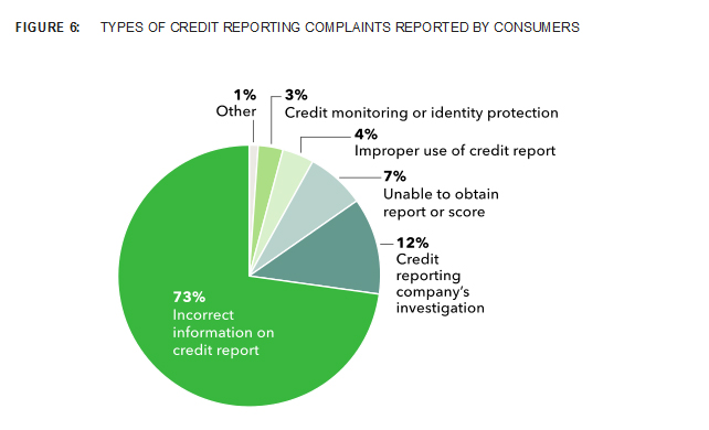 Credit reporting complaints by type received by the CFPB through March 2013