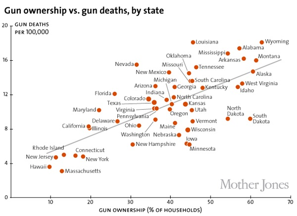 Chart comparing gun ownership versus gun deaths by state. Click to view larger image