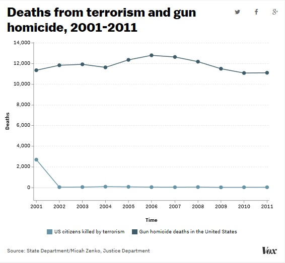 Chart comparing gun versus terrorism deaths in the USA. Click to view larger image