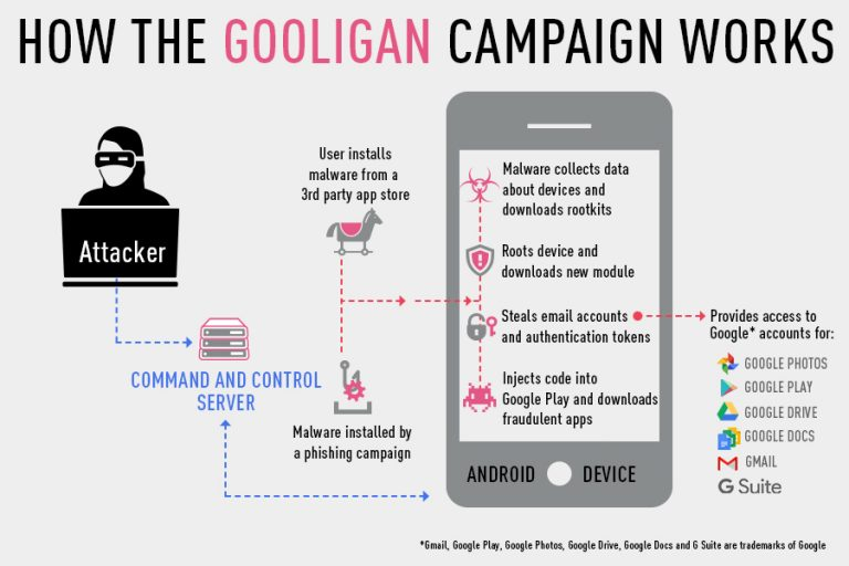 How the gooligan malware works by Check Point. Click to view larger version