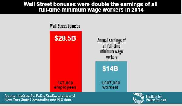 Comparison of Wall Street bank bonuses to minimum wage earnings