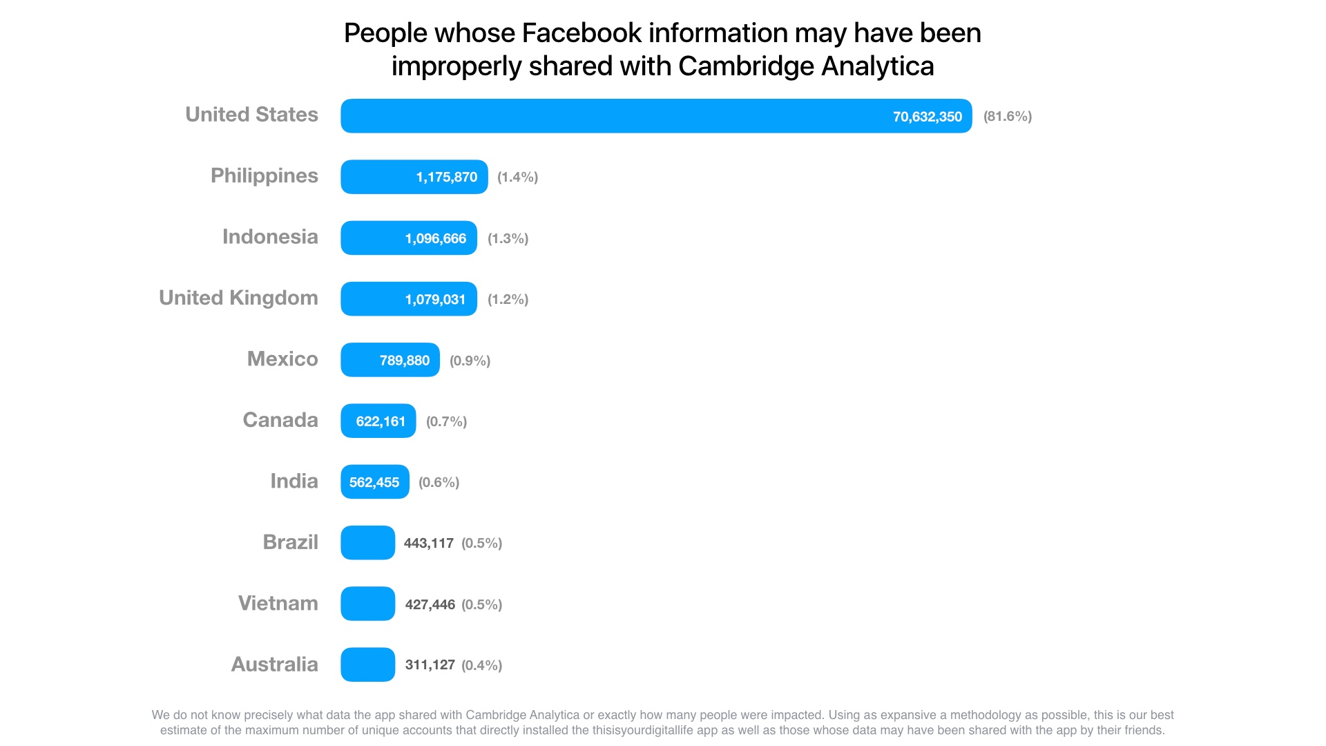 Number of affected persons by country in the Facebook - Cambridge Analytica breach. Click to view larger version