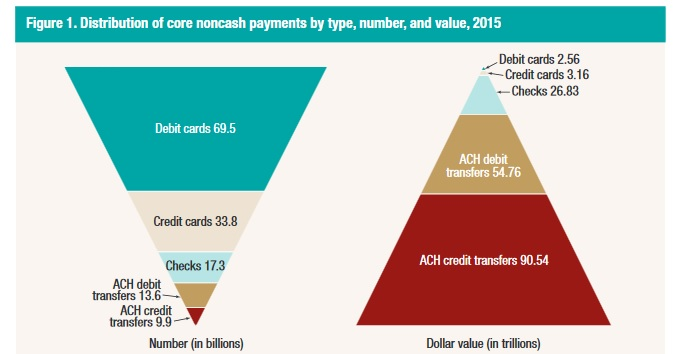 Figure 1: Distribution of noncash payments by type, volume and value in 2015. FRB Study 2016. Click to view larger version