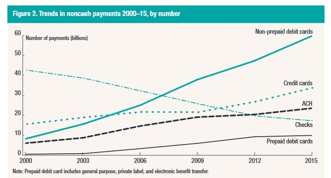 Figure 2: Volume of noncash payments from 2000 to 2015. FRB Study 2016. Click to view larger version