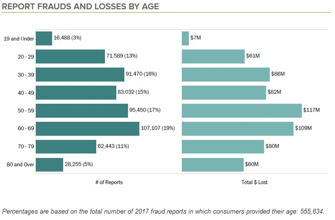 2017 FTC Consumer Sentinel complaints report. Reports and losses by age group. Click to view larger image