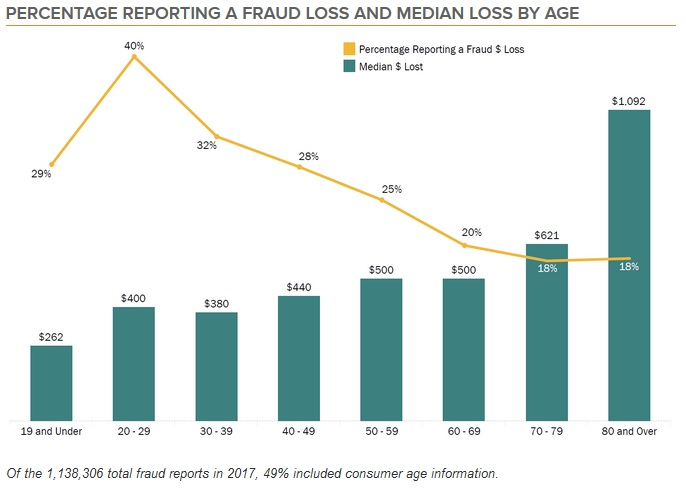 2017 FTC Consumer Sentinel complaints report. Median losses by age group. Click to view larger image