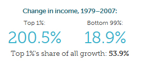 Income growth in the USA from 1979 to 2007 by Economic Policy Institute