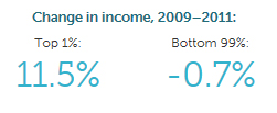 Income growth in the USA from 2009 to 2011 by Economic Policy Institute