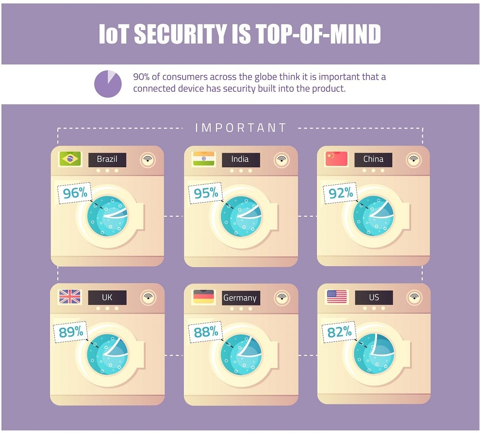 Security importance by country. Irdeto Global Consumer IoT Security Survey. Select to view larger version
