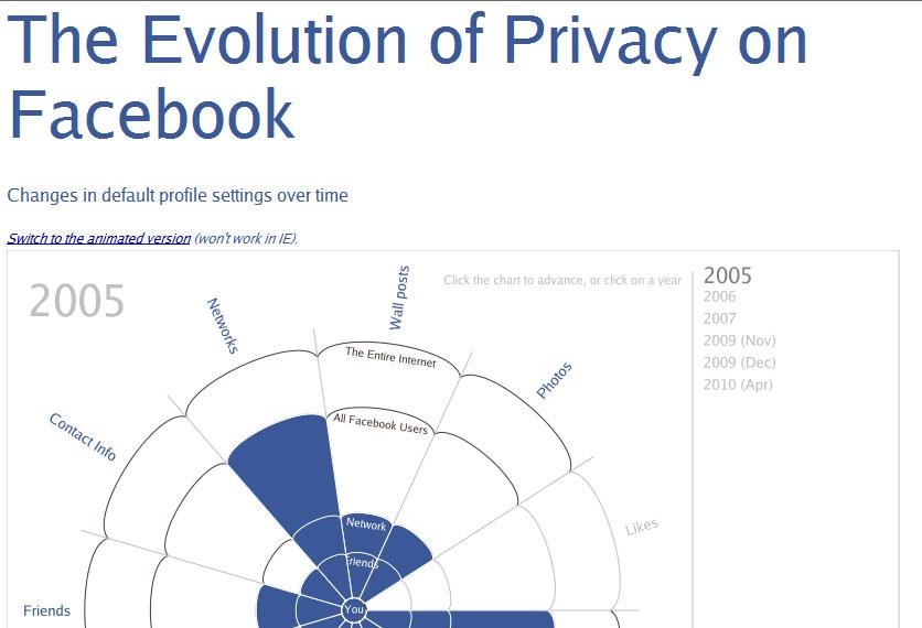 Matt McKeon: animation of privacy erosion at Facebook.com