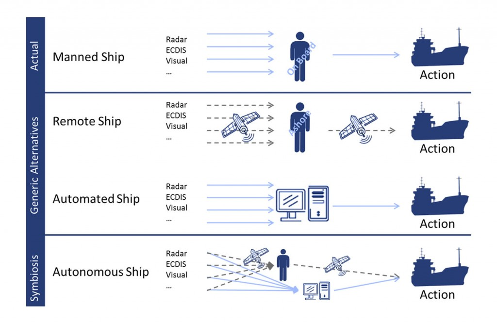 MUNIN. Types of robotic ships. Click to view larger version