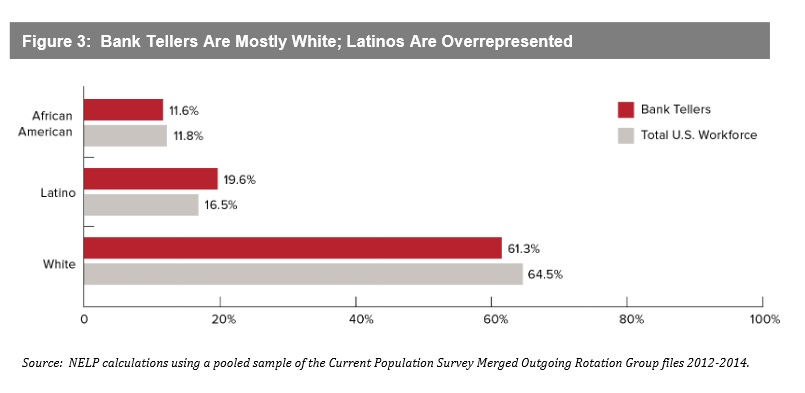 Figure 3: Most bank tellers are white. Latinos are over-represented. NELP. Click to view larger image