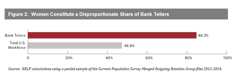 Figure 2: Most bank tellers are women. NELP. Click to view larger image
