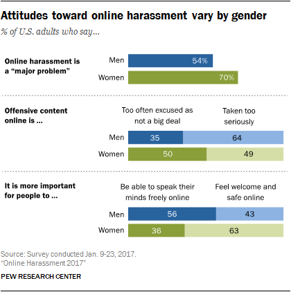 Different attitudes by gender. Online Harassment 2017 survey. Pew Research. Click to view larger version