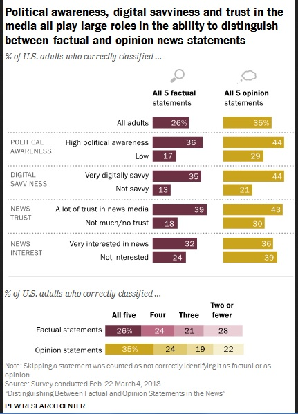 Pew Research. Survey findings. The politically aware, digitally savvy, and those more trusting of the news media fare better at distinguishing facts from opinions. Click to view larger version