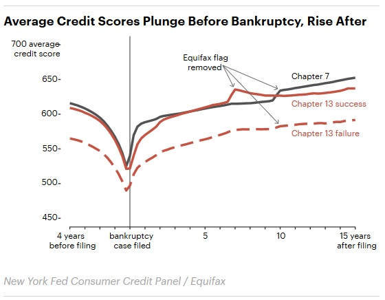 Chart. Average Credit Scores Plunge Before Bankruptcy, Rise After. Click to view larger version