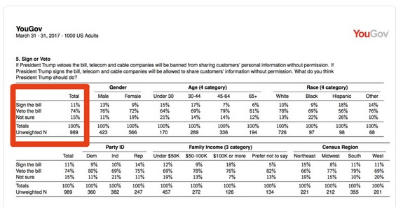 Image of Yougov poll results about Republican rollback of broadband privacy. Click to view larger version